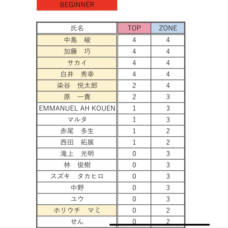 Kokoro Fujii卒業イベント リザルト速報