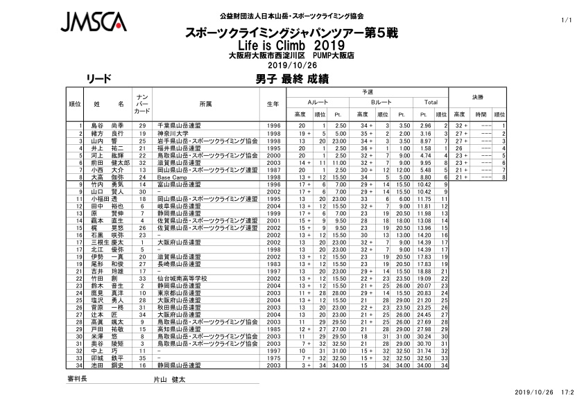 JAPAN TOUR results